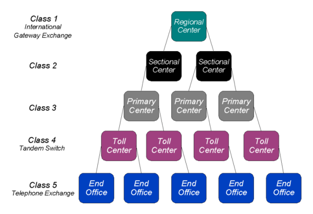 800px-PSTN_office_classification_hierarchy